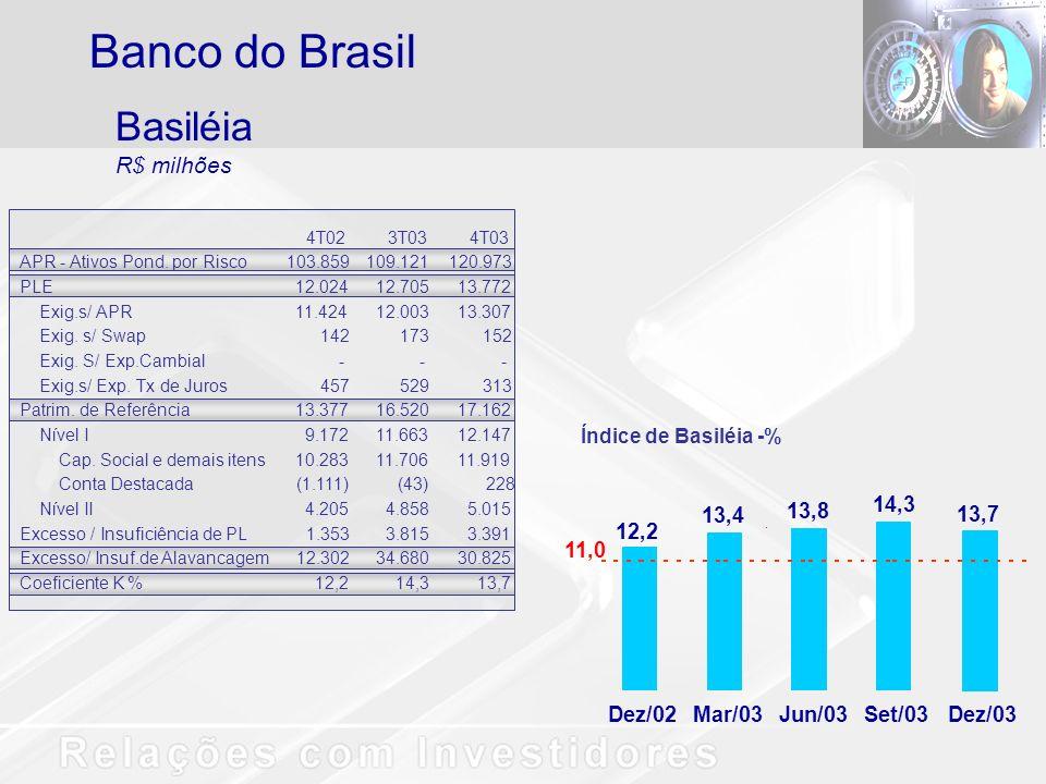 Basiléia R$ milhões Banco do Brasil 12,2 13,4 13,8 14,3 11,0 Dez/02Mar/03Jun/03Set/03Dez/03 13,7 4T023T034T03 APR - Ativos Pond. por Risco103.859109.1