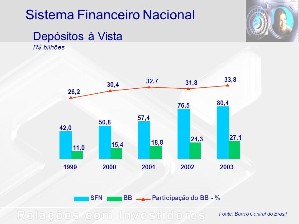Fonte: Banco Central do Brasil Depósitos à Vista R$ bilhões Sistema Financeiro Nacional SFNBBParticipação do BB - % 42,0 50,8 57,4 76,5 80,4 11,0 15,4 18,8 24,3 27,1 26,2 30,4 32,7 31,8 33,8 19992000200120022003