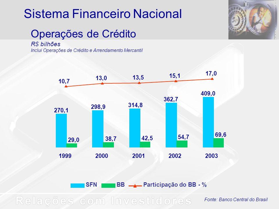 1º em Ativos - R$ 230,1 bilhões; Liderança em Administração de Recursos de Terceiros - R$ 102,6 bilhões, 19% de participação no mercado; 1º em depósitos - R$ 110,0 bilhões; Maior carteira de Crédito - R$ 77,6 bilhões; Líder no segmento comercial de câmbio exportação - 28,9% do mercado; Maior rede de atendimento no País com 13.220 pontos; Maior rede de auto-atendimento da América Latina: 37.018 TAA; Maior base de clientes - 18,8 milhões de clientes; Líder em Internet - 6 milhões de clientes habilitados; Lideranças Banco do Brasil