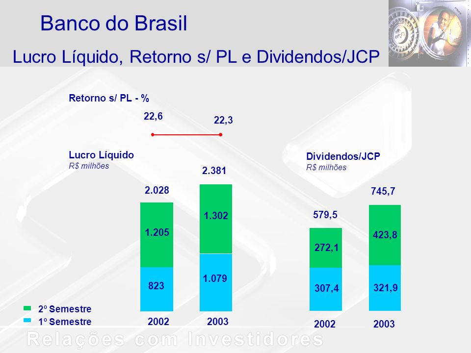 Lucro Líquido, Retorno s/ PL e Dividendos/JCP Banco do Brasil Retorno s/ PL - % Lucro Líquido R$ milhões 2002 2.028 823 1.205 2.381 1.079 1.302 2003 22,6 22,3 2º Semestre 1º Semestre 307,4 272,1 2002 579,5 321,9 423,8 2003 745,7 Dividendos/JCP R$ milhões