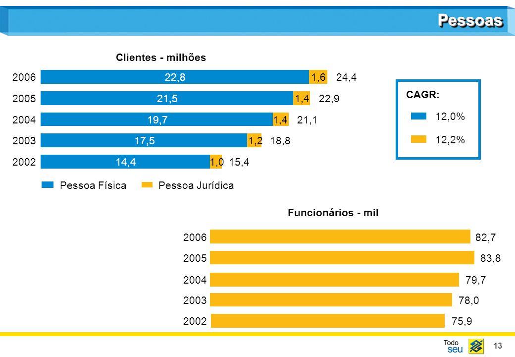 13 Clientes - milhões Funcionários - mil 14,4 17,5 19,7 21,5 22,8 1,0 1,2 1,4 1,6 Pessoa FísicaPessoa Jurídica 2002 2003 2004 2005 200624,4 22,9 15,4 21,1 18,8 75,9 78,0 79,7 83,8 82,7 2002 2003 2004 2005 2006 CAGR: 12,0% 12,2% PessoasPessoas