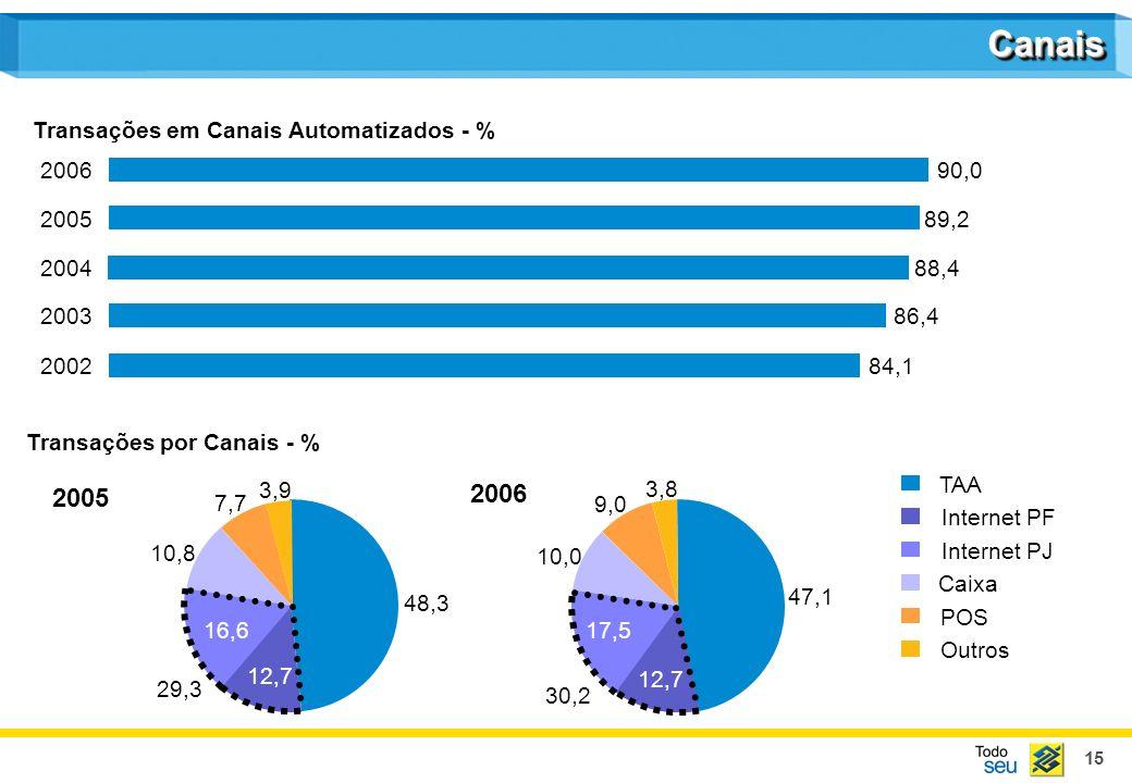 15 84,1 86,4 88,4 89,2 90,0 Transações em Canais Automatizados - % 2002 2003 2004 2005 2006 48,3 10,8 7,7 3,9 TAA Internet PF Internet PJ Caixa POS Ou