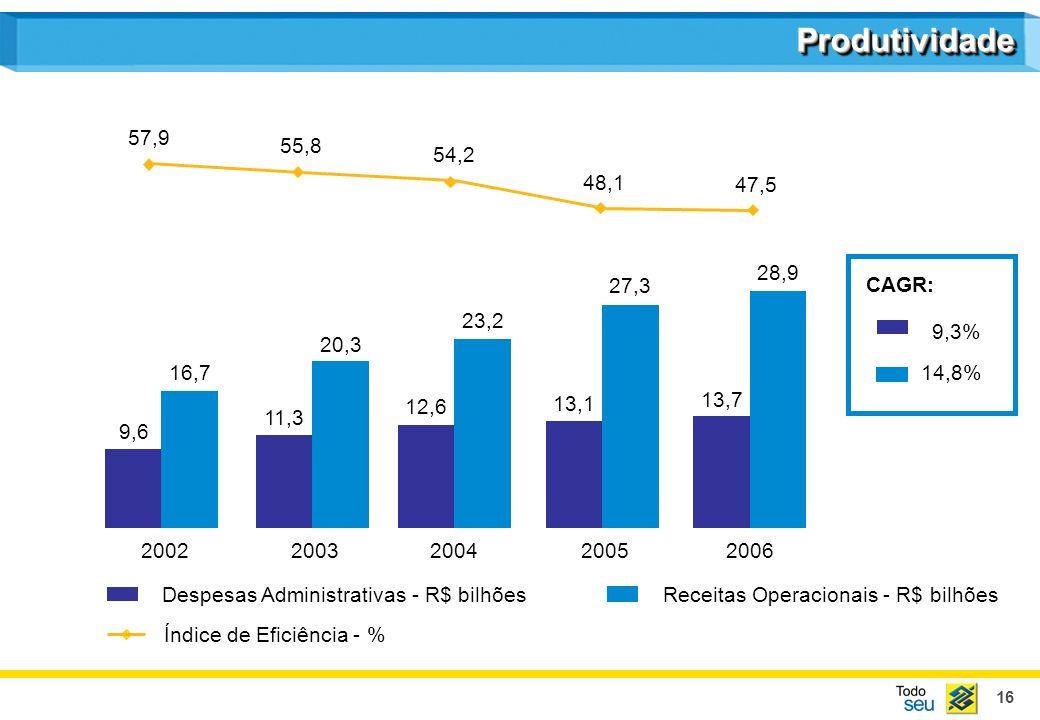 16 Despesas Administrativas - R$ bilhõesReceitas Operacionais - R$ bilhões 57,9 55,8 54,2 48,1 47,5 Índice de Eficiência - % 9,6 11,3 12,6 13,1 13,7 16,7 20,3 23,2 27,3 28,9 20022003200420052006 CAGR: 9,3% 14,8% ProdutividadeProdutividade