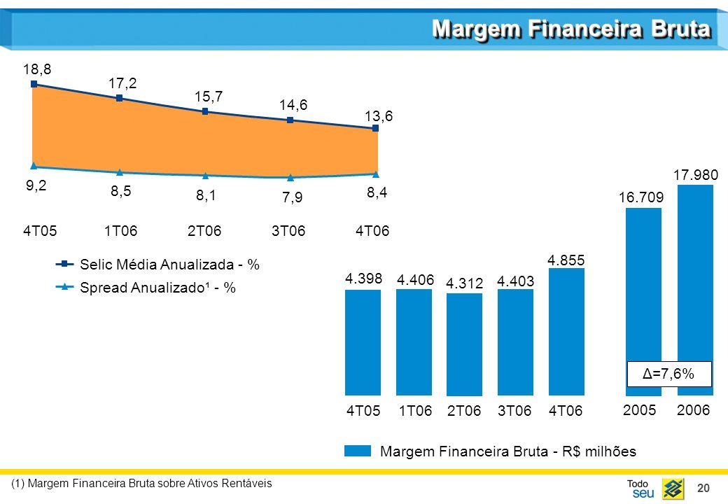 20 (1) Margem Financeira Bruta sobre Ativos Rentáveis Spread Anualizado¹ - % Selic Média Anualizada - % 9,2 8,5 8,1 7,9 8,4 18,8 17,2 15,7 14,6 13,6 4