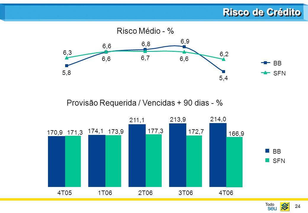24 211,1 213,9 214,0 177,3 172,7 166,9 174,1 170,9 173,9 171,3 4T051T062T063T064T06 BB SFN 5,8 6,3 6,6 6,8 6,9 6,6 5,4 6,7 6,2 6,6 SFN BB Risco de Crédito Risco Médio - % Provisão Requerida / Vencidas + 90 dias - %