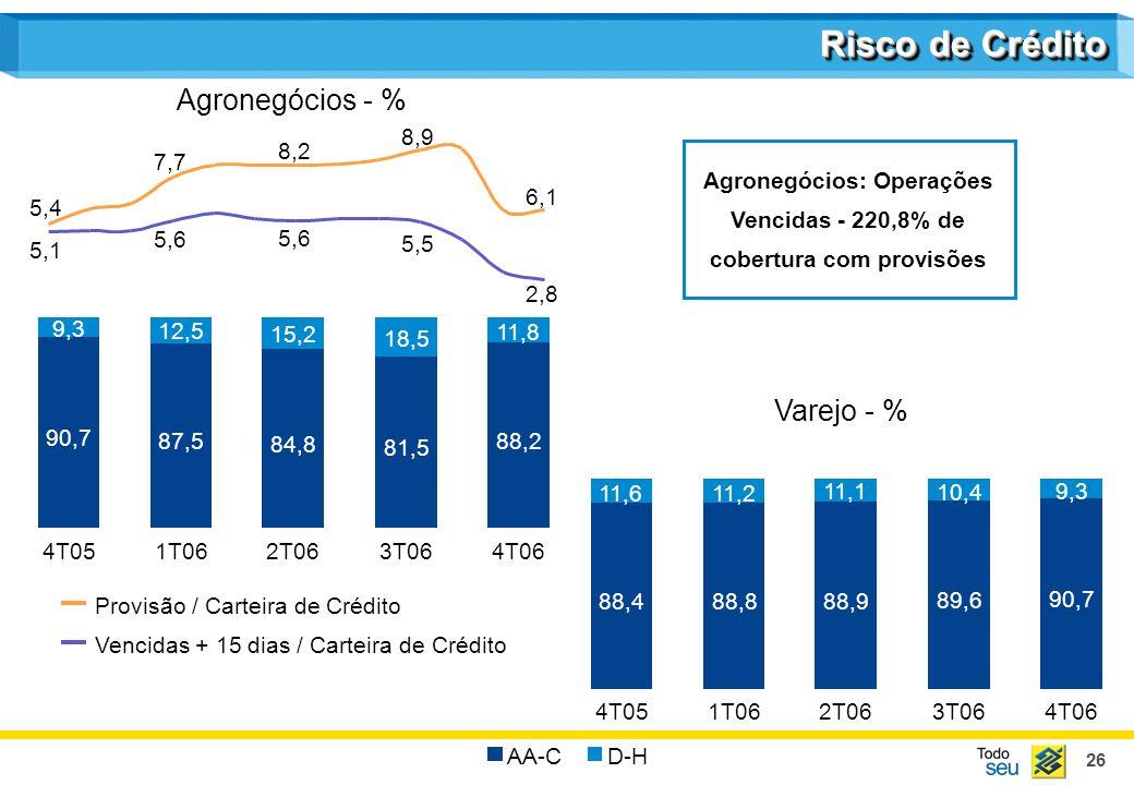 26 90,7 9,3 4T05 87,5 12,5 1T06 84,8 15,2 2T06 81,5 18,5 3T06 88,2 11,8 4T06 Agronegócios - % Risco de Crédito Provisão / Carteira de Crédito Vencidas + 15 dias / Carteira de Crédito Agronegócios: Operações Vencidas - 220,8% de cobertura com provisões 7,7 8,2 8,9 6,1 5,1 5,6 5,5 2,8 5,4 AA-CD-H 88,4 11,6 4T05 88,8 11,2 1T06 88,9 11,1 2T06 89,6 10,4 3T06 90,7 9,3 4T06 Varejo - %