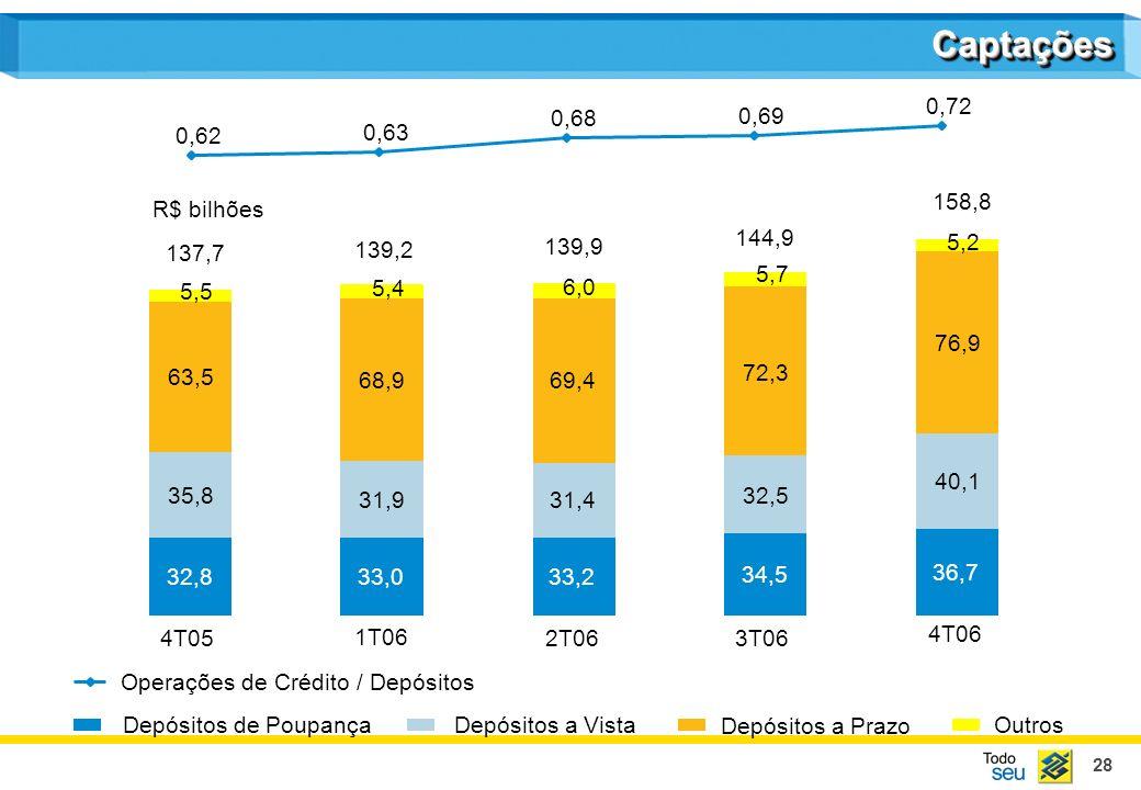 28 CaptaçõesCaptações 137,7 139,2 139,9 144,9 158,8 Depósitos de PoupançaDepósitos a Vista Depósitos a Prazo 4T05 1T06 2T06 3T06 4T06 Operações de Cré