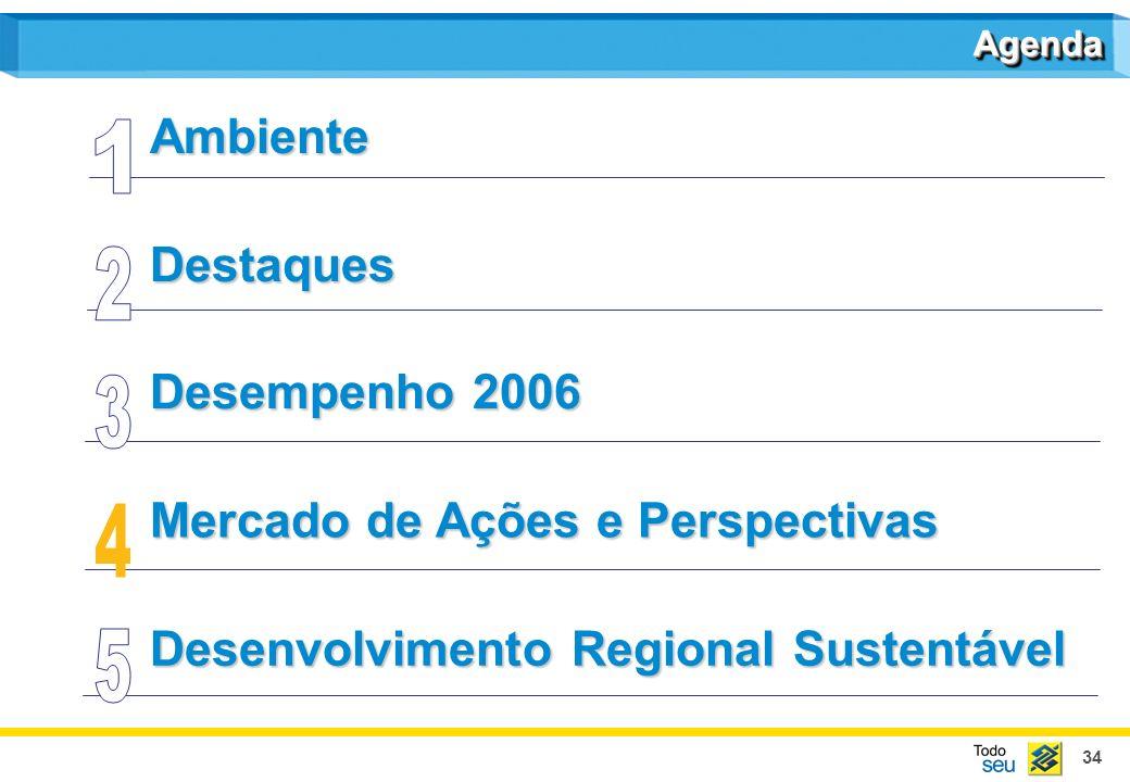 34 Destaques Mercado de Ações e Perspectivas Desenvolvimento Regional Sustentável Ambiente AgendaAgenda Desempenho 2006
