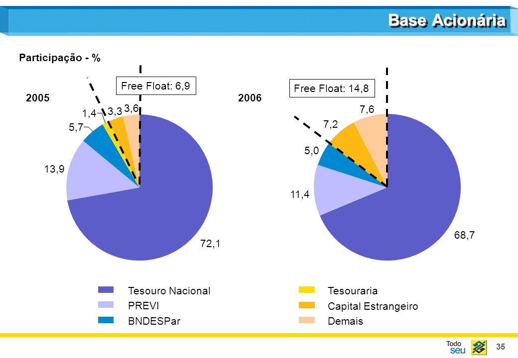 35 Base Acionária 72,1 13,9 5,7 1,4 3,3 3,6 Tesouro Nacional PREVI BNDESPar Tesouraria Capital Estrangeiro Demais 68,7 11,4 5,0 7,2 7,6 Free Float: 6,9 Free Float: 14,8 Participação - % 20052006