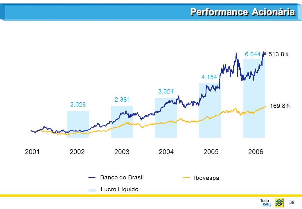 38 2.028 2.381 3.024 4.154 6.044 Lucro Líquido Ibovespa Banco do Brasil Performance Acionária 200120022003200420052006 513,8% 169,8%