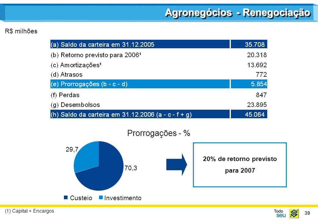 39 Agronegócios - Renegociação R$ milhões (1) Capital + Encargos 20% de retorno previsto para 2007 Prorrogações - % 70,3 29,7 CusteioInvestimento