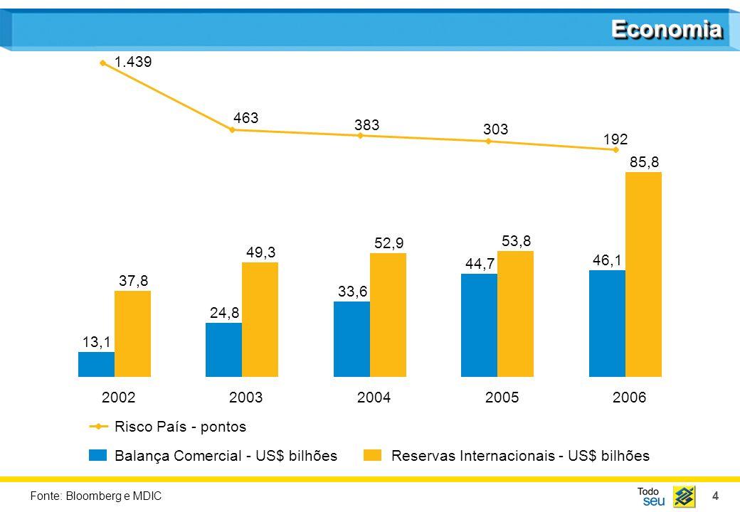 4 EconomiaEconomia 13,1 24,8 33,6 44,7 46,1 37,8 49,3 52,9 53,8 85,8 20022003200420052006 Balança Comercial - US$ bilhõesReservas Internacionais - US$