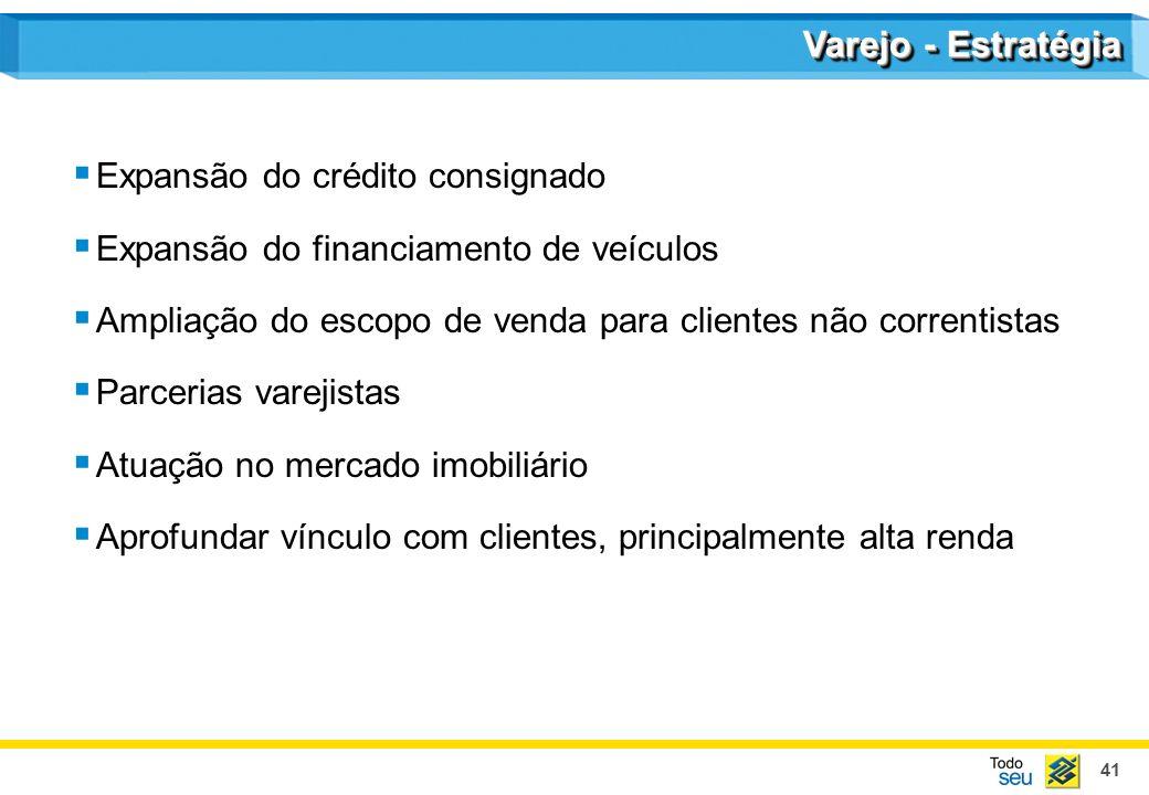 41 Varejo - Estratégia Expansão do crédito consignado Expansão do financiamento de veículos Ampliação do escopo de venda para clientes não correntistas Parcerias varejistas Atuação no mercado imobiliário Aprofundar vínculo com clientes, principalmente alta renda