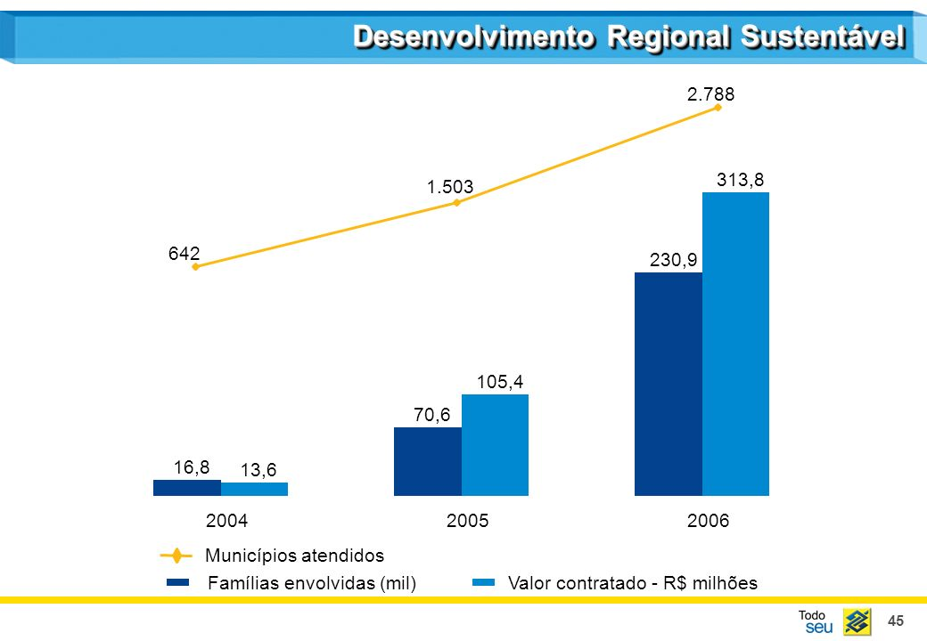 45 Desenvolvimento Regional Sustentável 13,6 105,4 313,8 16,8 70,6 230,9 200420052006 Valor contratado - R$ milhõesFamílias envolvidas (mil) Municípios atendidos 642 1.503 2.788