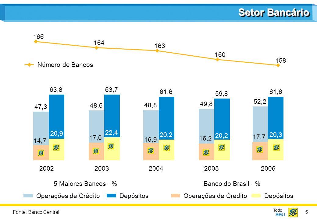 5 20022003200420052006 Setor Bancário Operações de CréditoDepósitos 166 164 163 160 158 5 Maiores Bancos - % Operações de CréditoDepósitos Banco do Br