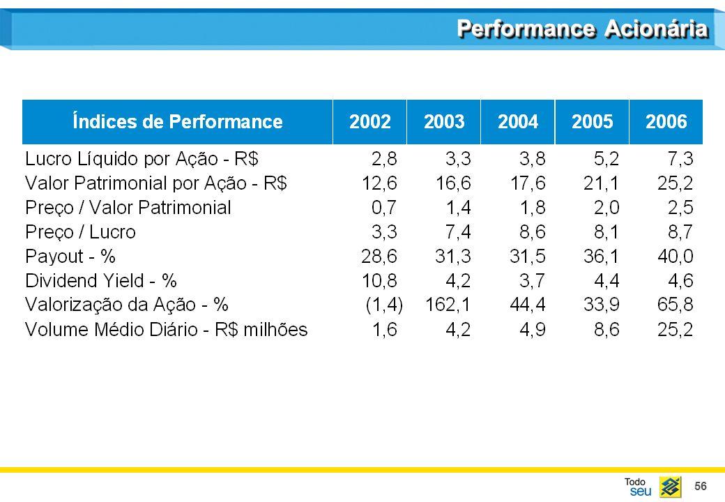 56 Performance Acionária