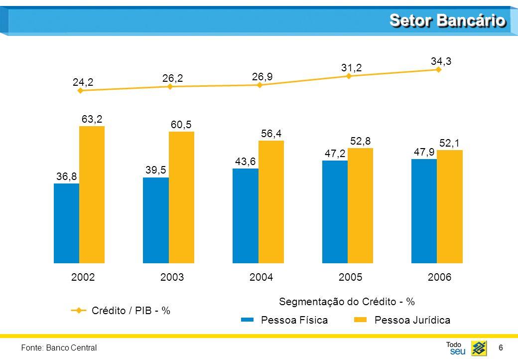 6 Pessoa FísicaPessoa Jurídica 36,8 39,5 43,6 47,2 47,9 63,2 60,5 56,4 52,8 52,1 20022003200420052006 Segmentação do Crédito - % Setor Bancário 24,2 26,2 26,9 31,2 34,3 Crédito / PIB - % Fonte: Banco Central