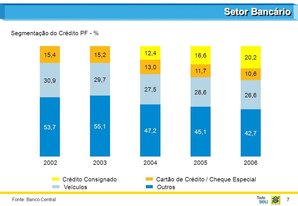 18 Destaques Mercado de Ações e Perspectivas Desenvolvimento Regional Sustentável Ambiente AgendaAgenda Desempenho 2006