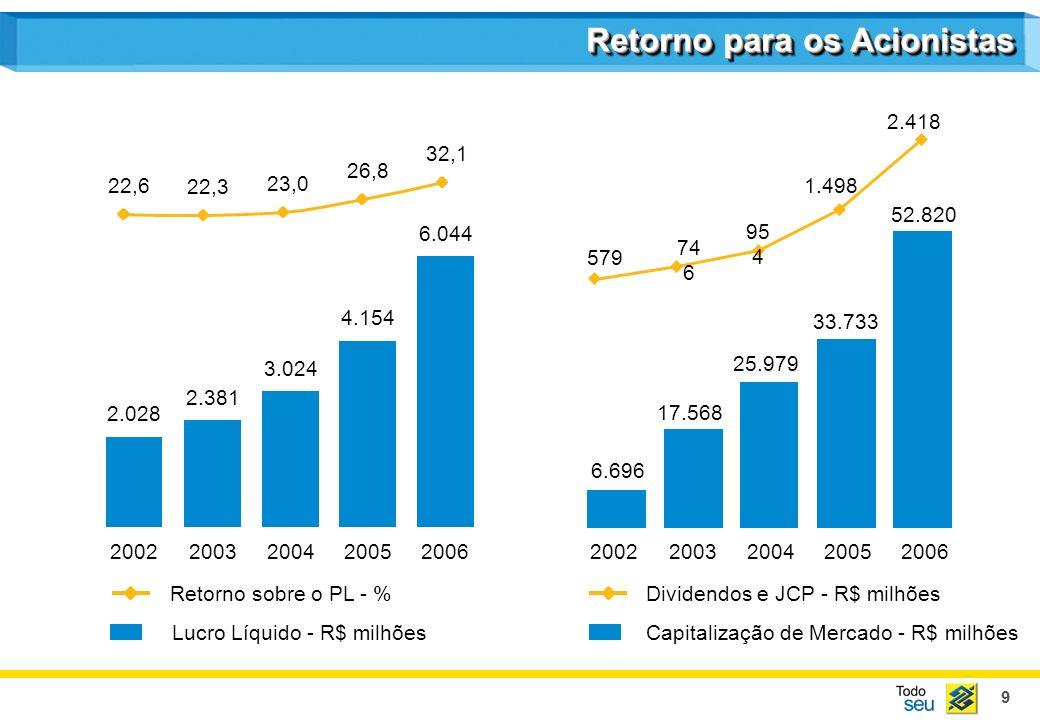 10 20022003200420052006 Patrimônio Líquido - R$ milhõesNível 1 - % 2002200320042005 2006 Basiléia -% 9.197 12.172 14.106 16.850 20.758 17,3 17,1 15,2 13,7 12,2 8,4 9,7 10,6 11,7 3,8 4,0 4,6 5,4 5,6 Nível 2 - % Estrutura de Capital