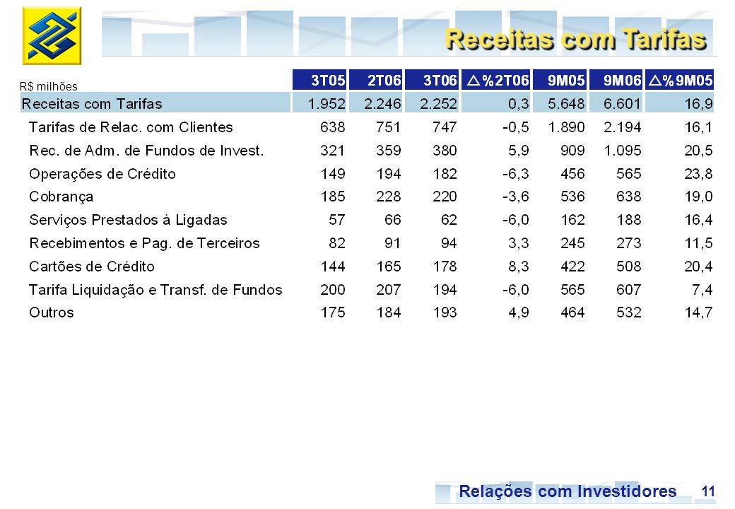 11 Relações com Investidores R$ milhões Receitas com Tarifas