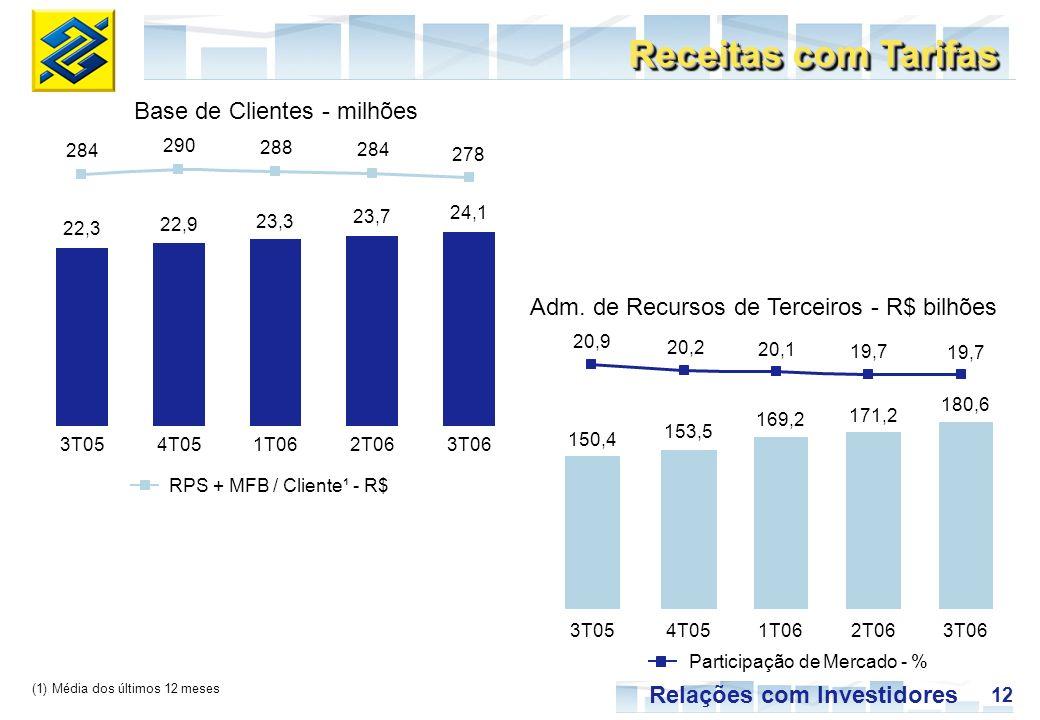 12 Relações com Investidores 19,7 22,3 22,9 23,3 23,7 24,1 284 290 288 284 278 3T054T051T062T063T06 150,4 153,5 169,2 171,2 180,6 20,9 20,2 20,1 19,7 3T054T051T062T063T06 (1) Média dos últimos 12 meses RPS + MFB / Cliente¹ - R$ Participação de Mercado - % Base de Clientes - milhões Adm.