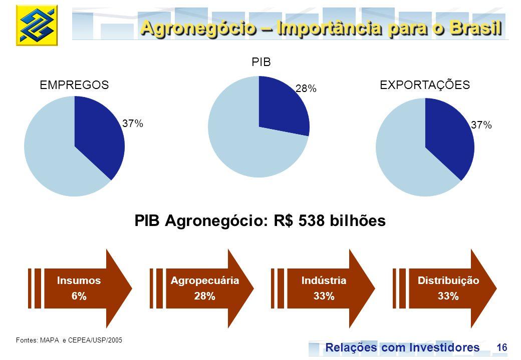 16 Relações com Investidores PIB EXPORTAÇÕESEMPREGOS 37% 28% Agronegócio – Importância para o Brasil PIB Agronegócio: R$ 538 bilhões Fontes: MAPA e CEPEA/USP/2005 Insumos 6% Indústria 33% Distribuição 33% Agropecuária 28%