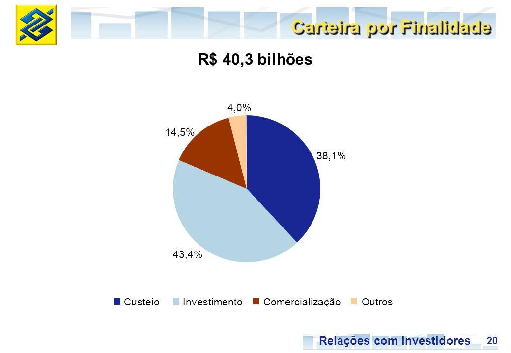 20 Relações com Investidores Carteira por Finalidade 38,1% 43,4% 14,5% 4,0% R$ 40,3 bilhões CusteioInvestimentoComercializaçãoOutros