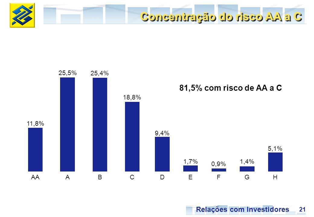 21 Relações com Investidores 11,8% AA 25,5% A 25,4% B 18,8% C 9,4% D 1,7% E 0,9% F 1,4% G 5,1% H Concentração do risco AA a C 81,5% com risco de AA a C