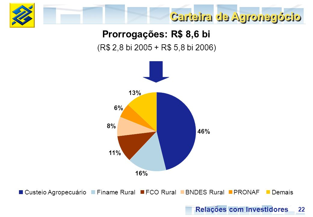 22 Relações com Investidores Prorrogações: R$ 8,6 bi (R$ 2,8 bi 2005 + R$ 5,8 bi 2006) Carteira de Agronegócio 46% 16% 11% 8% 6% 13% Custeio AgropecuárioFiname RuralFCO RuralBNDES RuralPRONAFDemais