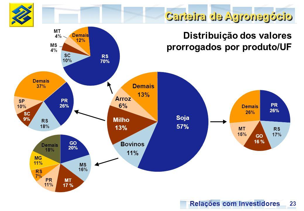 23 Relações com Investidores Milho 13% Arroz 6% Demais 13% Soja 57% Bovinos 11% MT 15% GO 16 % RS 17% PR 26% Demais 26% Demais 18% RS 7% MT 17 % GO 20% MG 11% MS 16% PR 11% SC 9% Demais 37% PR 26% SP 10% RS 18% MS 4% MT 4% SC 10% RS 70% Demais 12% Carteira de Agronegócio Distribuição dos valores prorrogados por produto/UF