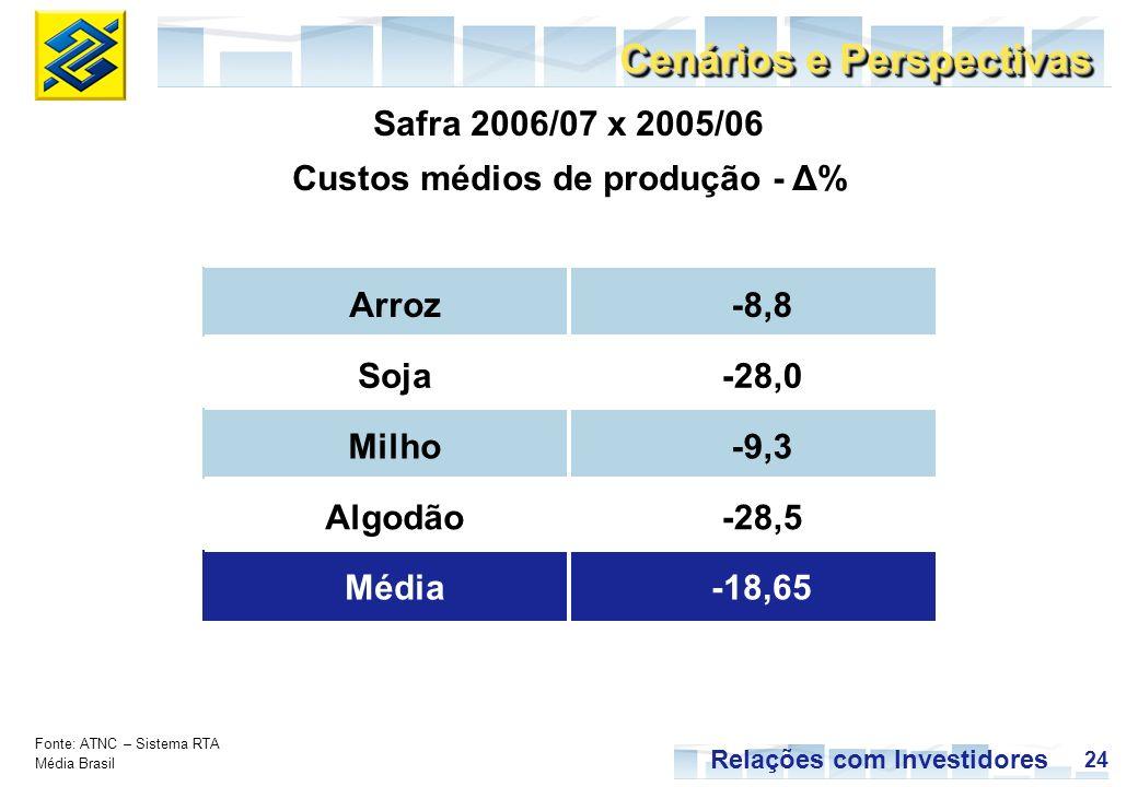 24 Relações com Investidores Safra 2006/07 x 2005/06 Custos médios de produção - Δ% Cenários e Perspectivas Fonte: ATNC – Sistema RTA Média Brasil Arroz-8,8 Soja-28,0 Milho-9,3 Algodão-28,5 Média-18,65