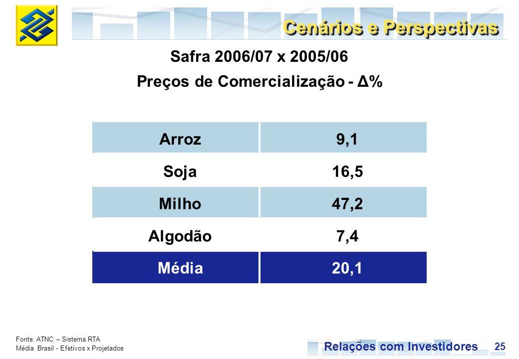 25 Relações com Investidores Cenários e Perspectivas Fonte: ATNC – Sistema RTA Média Brasil - Efetivos x Projetados Safra 2006/07 x 2005/06 Preços de Comercialização - Δ% Arroz9,1 Soja16,5 Milho47,2 Algodão7,4 Média20,1