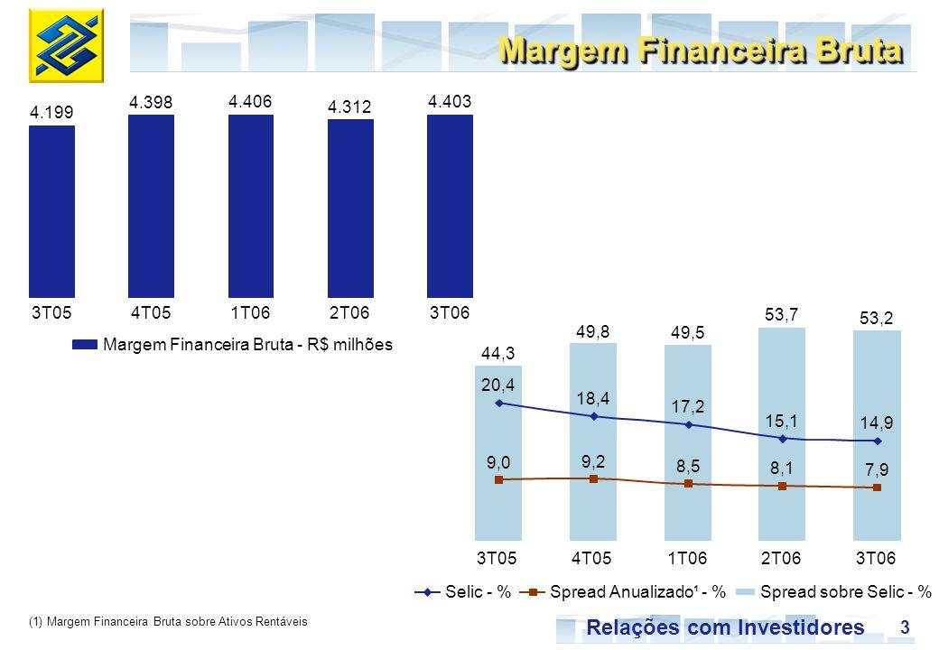 3 Relações com Investidores Selic - % 3T054T051T062T063T06 4.199 4.398 4.406 4.312 4.403 44,3 49,8 49,5 53,7 53,2 9,0 9,2 8,5 8,1 7,9 20,4 18,4 17,2 15,1 14,9 3T054T051T062T06 3T06 Spread Anualizado¹ - %Spread sobre Selic - % Margem Financeira Bruta Margem Financeira Bruta - R$ milhões (1) Margem Financeira Bruta sobre Ativos Rentáveis
