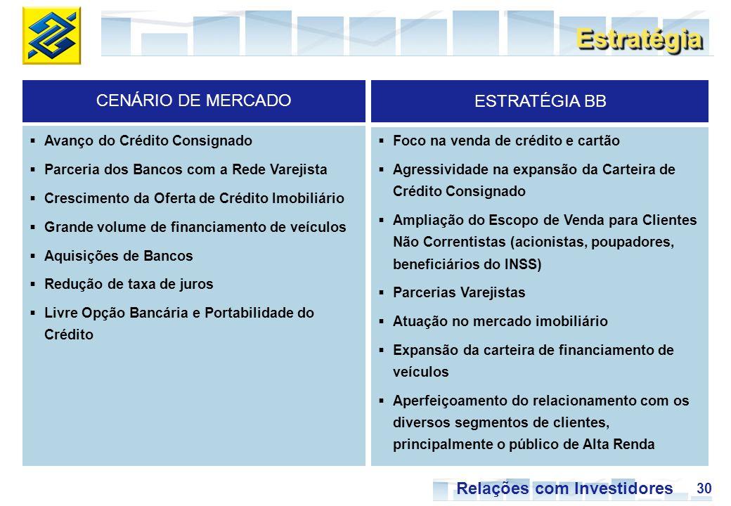 30 Relações com Investidores EstratégiaEstratégia CENÁRIO DE MERCADO ESTRATÉGIA BB Avanço do Crédito Consignado Parceria dos Bancos com a Rede Varejista Crescimento da Oferta de Crédito Imobiliário Grande volume de financiamento de veículos Aquisições de Bancos Redução de taxa de juros Livre Opção Bancária e Portabilidade do Crédito Foco na venda de crédito e cartão Agressividade na expansão da Carteira de Crédito Consignado Ampliação do Escopo de Venda para Clientes Não Correntistas (acionistas, poupadores, beneficiários do INSS) Parcerias Varejistas Atuação no mercado imobiliário Expansão da carteira de financiamento de veículos Aperfeiçoamento do relacionamento com os diversos segmentos de clientes, principalmente o público de Alta Renda