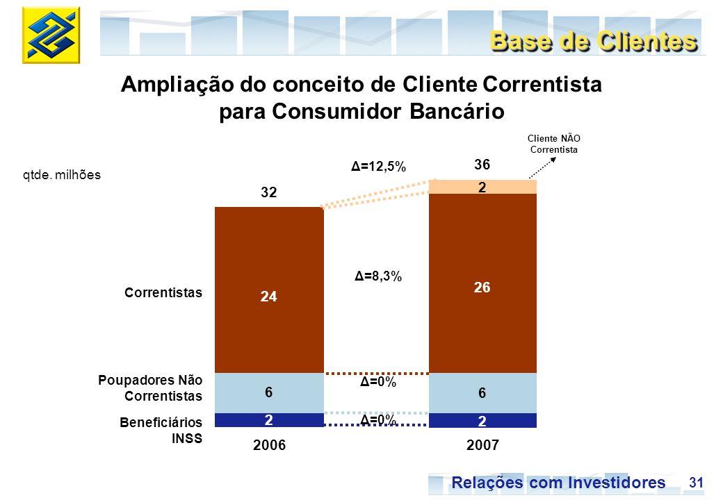 31 Relações com Investidores 20062007 Ampliação do conceito de Cliente Correntista para Consumidor Bancário 32 36 2 26 6 2 24 6 2 Δ=8,3% Δ=0% Δ=12,5% Correntistas Poupadores Não Correntistas Beneficiários INSS Cliente NÃO Correntista Base de Clientes qtde.
