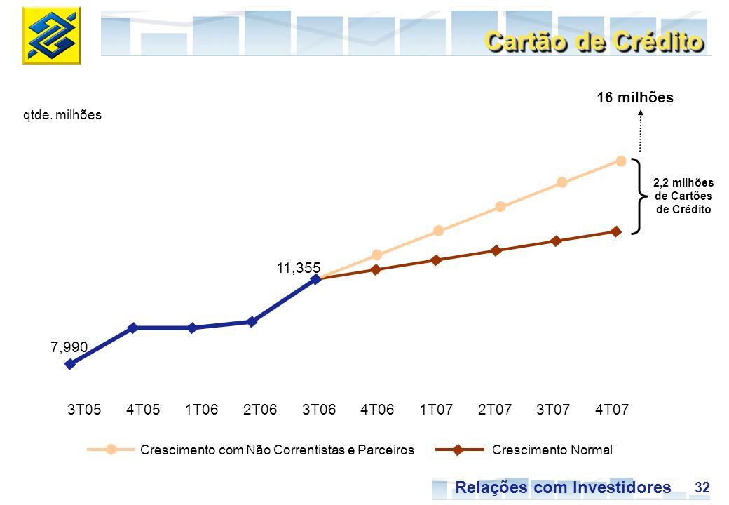 32 Relações com Investidores Crescimento com Não Correntistas e ParceirosCrescimento Normal Cartão de Crédito qtde. milhões 7,990 11,355 3T054T051T062