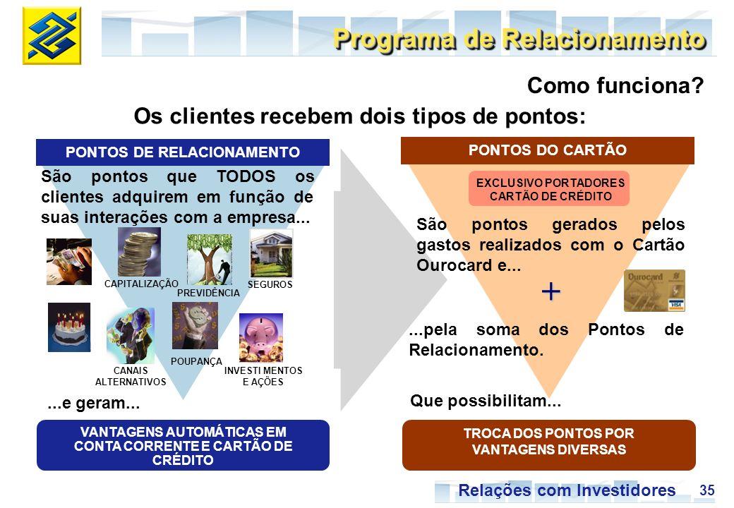 35 Relações com Investidores Programa de Relacionamento Os clientes recebem dois tipos de pontos: TROCA DOS PONTOS POR VANTAGENS DIVERSAS São pontos g