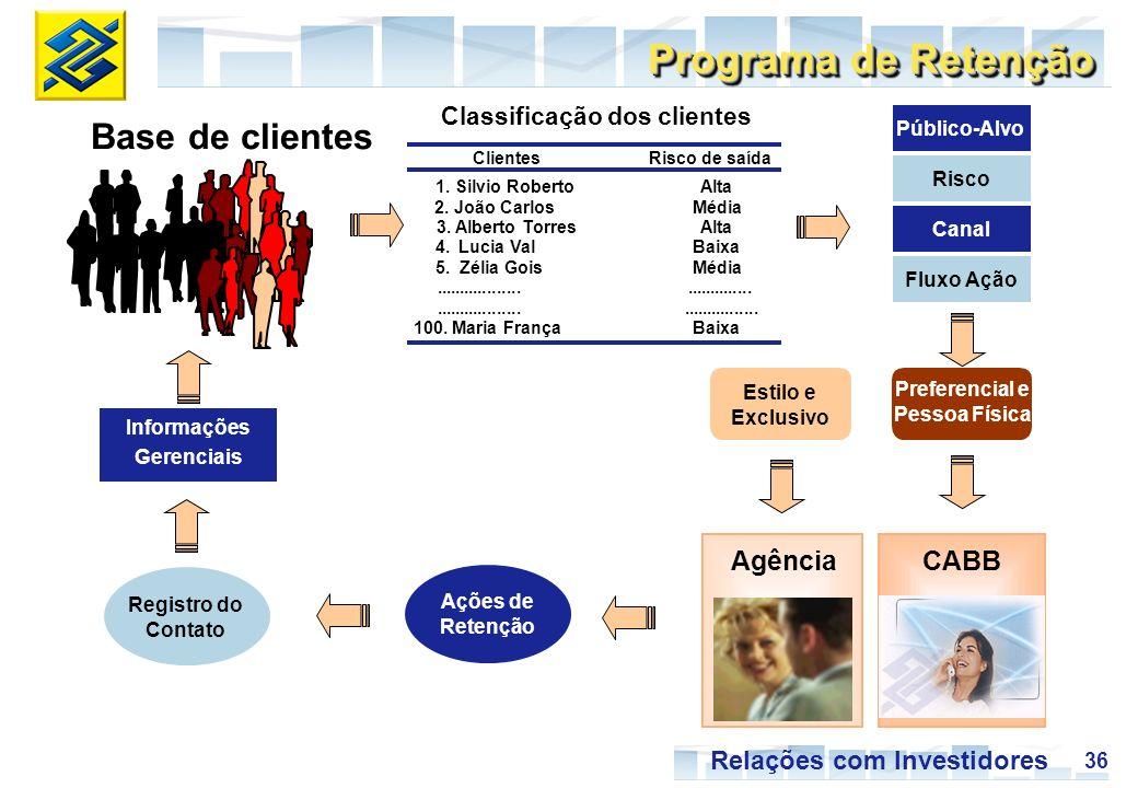 36 Relações com Investidores Programa de Retenção Base de clientes CABB Agência ClientesRisco de saída 1. Silvio RobertoAlta 2. João CarlosMédia 3. Al