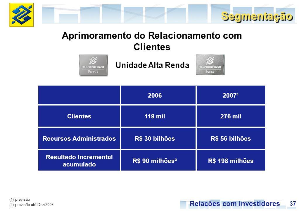 37 Relações com Investidores SegmentaçãoSegmentação Aprimoramento do Relacionamento com Clientes Unidade Alta Renda (1) previsão (2) previsão até Dez/2006 R$ 198 milhõesR$ 90 milhões² Resultado Incremental acumulado R$ 56 bilhõesR$ 30 bilhõesRecursos Administrados 276 mil119 milClientes 2007¹2006