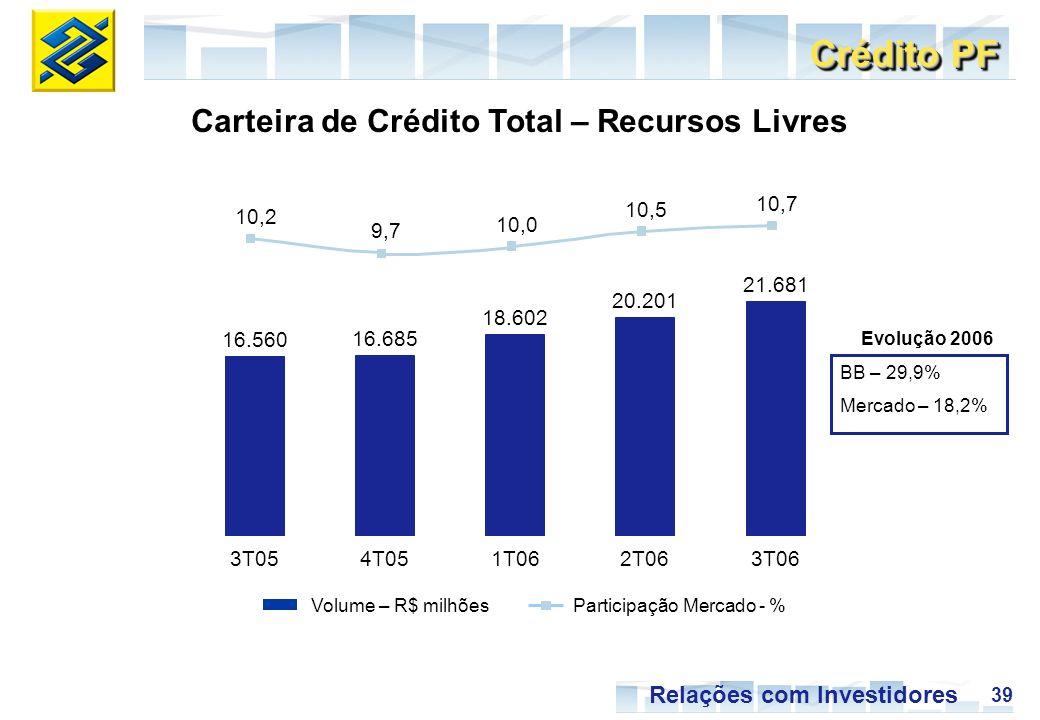 39 Relações com Investidores Carteira de Crédito Total – Recursos Livres Evolução 2006 BB – 29,9% Mercado – 18,2% Crédito PF Volume – R$ milhõesParticipação Mercado - % 16.560 16.685 18.602 20.201 21.681 10,2 9,7 10,0 10,5 10,7 3T054T051T062T063T06