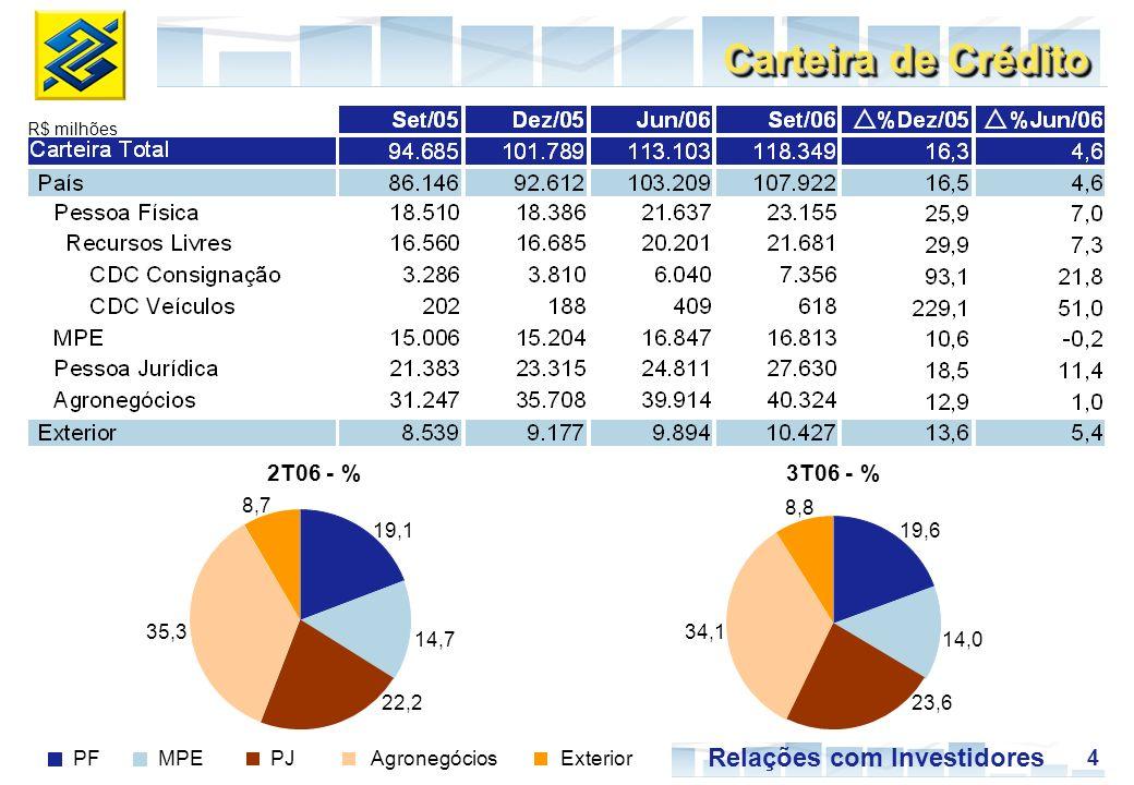 4 Relações com Investidores 2T06 - % R$ milhões Carteira de Crédito PFMPEPJAgronegóciosExterior 3T06 - % 19,6 14,0 23,6 34,1 8,8 19,1 14,7 22,2 35,3 8