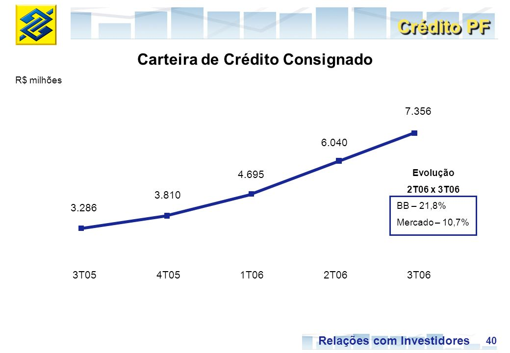 40 Relações com Investidores 3.286 3.810 4.695 6.040 7.356 3T054T051T062T063T06 R$ milhões Crédito PF Carteira de Crédito Consignado Evolução 2T06 x 3T06 BB – 21,8% Mercado – 10,7%