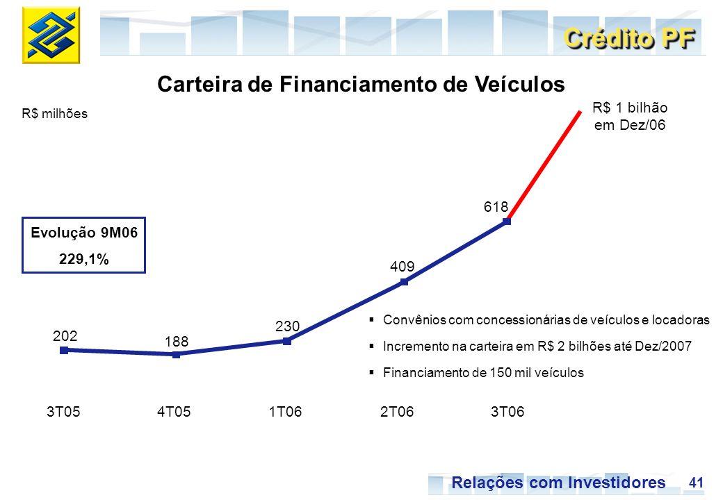 41 Relações com Investidores 3T054T051T062T063T06 R$ milhões Carteira de Financiamento de Veículos Crédito PF Convênios com concessionárias de veículos e locadoras Incremento na carteira em R$ 2 bilhões até Dez/2007 Financiamento de 150 mil veículos R$ 1 bilhão em Dez/06 202 188 230 409 618 Evolução 9M06 229,1%