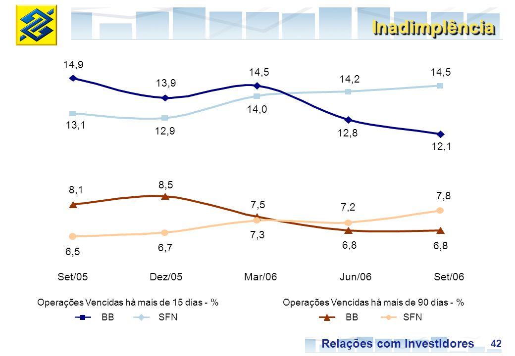 42 Relações com Investidores 13,1 12,9 14,0 14,2 14,5 14,9 13,9 14,5 12,8 12,1 8,1 8,5 7,5 6,8 6,5 6,7 7,3 7,2 7,8 Set/05Dez/05Mar/06Jun/06Set/06 SFNBBSFNBB Operações Vencidas há mais de 15 dias - %Operações Vencidas há mais de 90 dias - % InadimplênciaInadimplência
