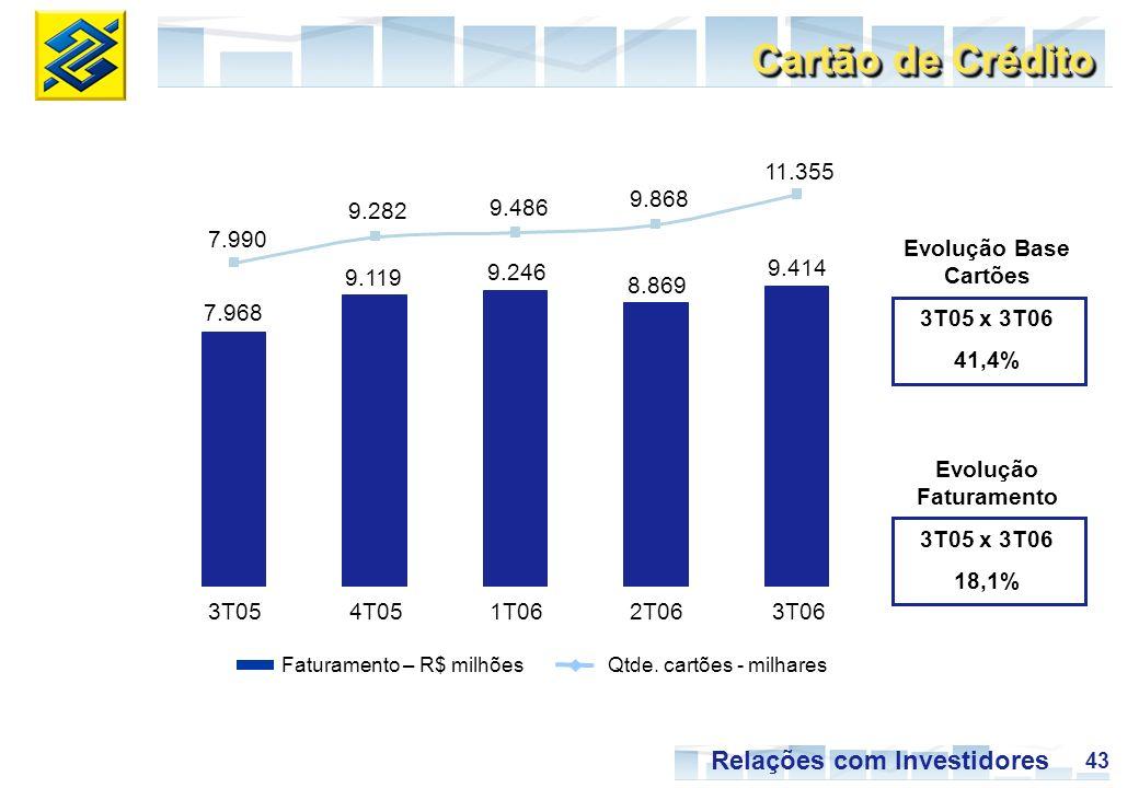 43 Relações com Investidores 7.968 9.119 9.246 8.869 9.414 7.990 9.282 9.486 9.868 11.355 3T054T051T062T063T06 Faturamento – R$ milhõesQtde. cartões -