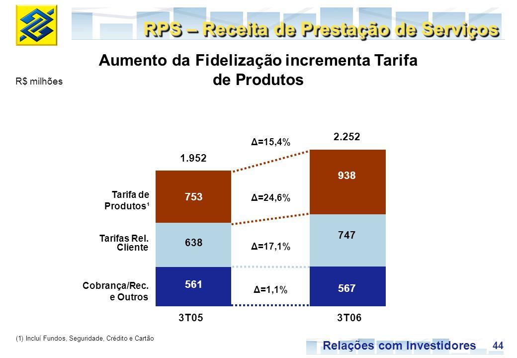 44 Relações com Investidores 3T053T06 938 747 567 753 638 561 Δ=24,6% Δ=15,4% Δ=1,1% Δ=17,1% 2.252 1.952 R$ milhões RPS – Receita de Prestação de Serviços Aumento da Fidelização incrementa Tarifa de Produtos Tarifas Rel.