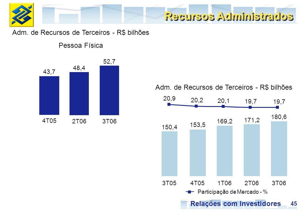 45 Relações com Investidores Recursos Administrados 4T05 3T06 43,7 52,7 Adm. de Recursos de Terceiros - R$ bilhões Pessoa Física 2T06 48,4 19,7 150,4
