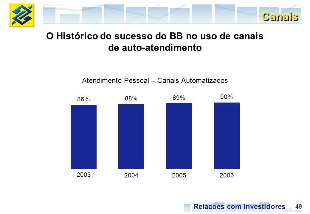49 Relações com Investidores O Histórico do sucesso do BB no uso de canais de auto-atendimento CanaisCanais Atendimento Pessoal – Canais Automatizados 2003 2005 86% 89% 2004 88% 2006 90%