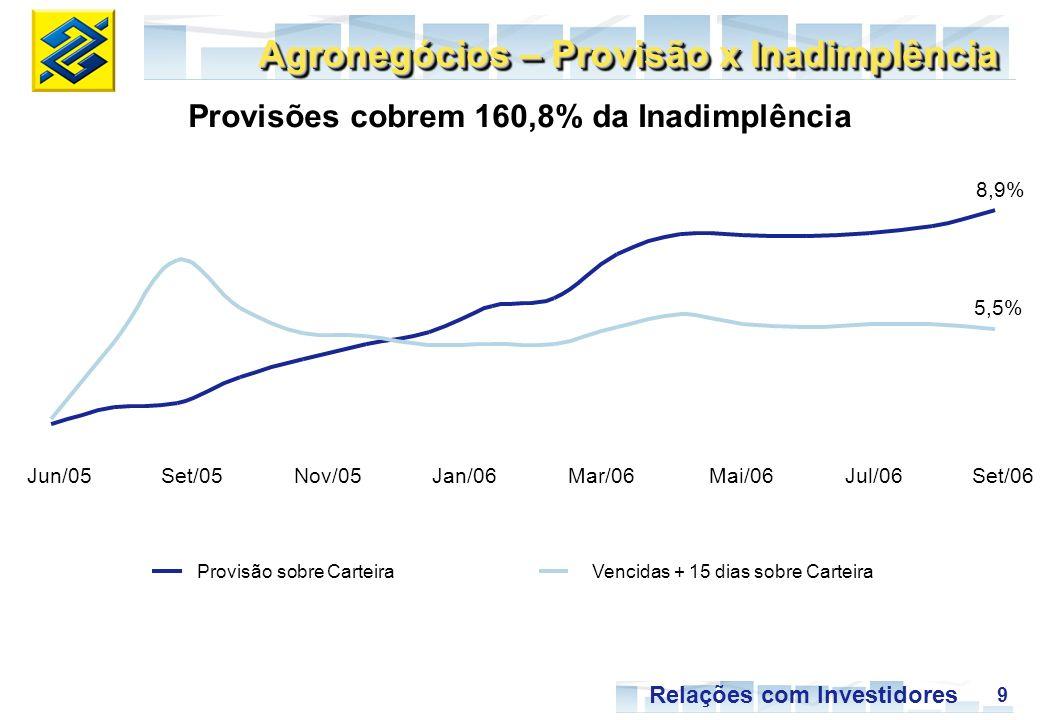 9 Relações com Investidores Provisão sobre Carteira Vencidas + 15 dias sobre Carteira Provisões cobrem 160,8% da Inadimplência 8,9% 5,5% Jun/05Set/05Nov/05Jan/06Mar/06Mai/06Jul/06Set/06 Agronegócios – Provisão x Inadimplência
