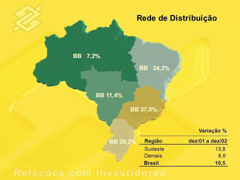 Rede de Distribuição BB 7,2% BB 24,2% BB 11,4% BB 37,0% BB 20,2% Variação % Regiãodez/01 a dez/02 Sudeste13,8 Demais8,6 Brasil10,5